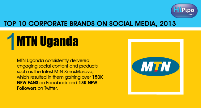 Uganda-Top-10-Corporate-Brands-On-Social-Media-2013-HiPipo-News