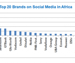 Top 20 Brands on Social Media in Africa: MTN is Number One