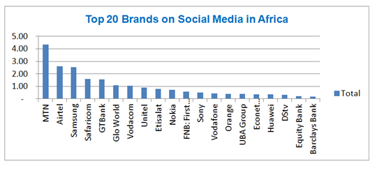 Top-10-Brands-Social-Media-Africa-Digital-Impact-Awards-Africa