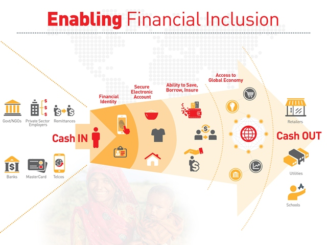 Enabling Financial Inclusion