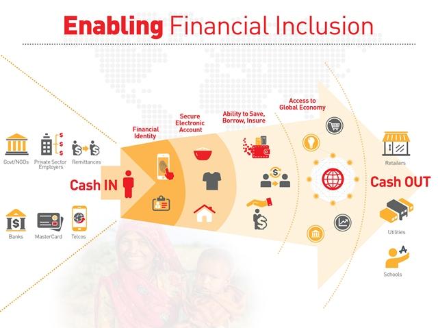 Enabling Financial Inclusion